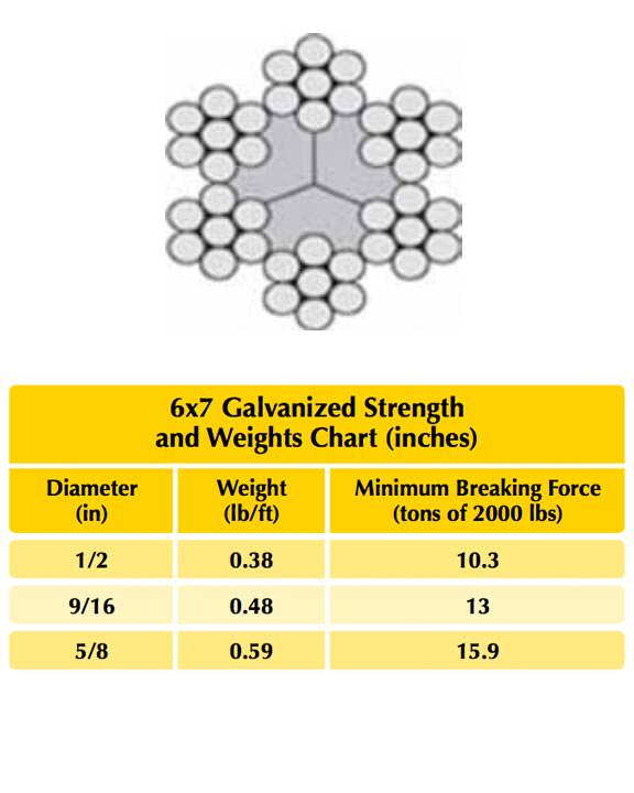 6×7 Poly Core Galvanized